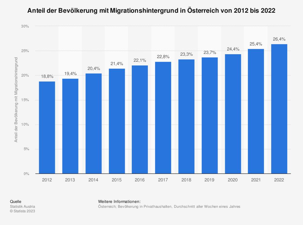 Statistik: Anteil der Bevölkerung mit Migrationshintergrund in Österreich von 2010 bis 2020 | Statista
