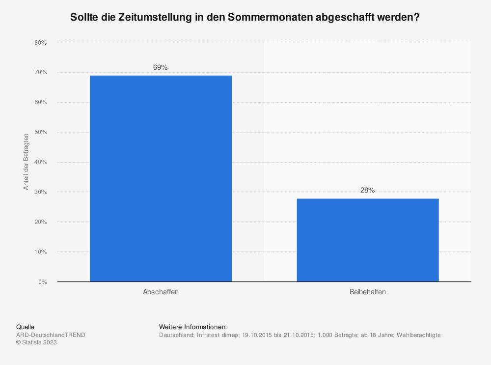 Statistik: Sollte die Zeitumstellung in den Sommermonaten abgeschafft werden? | Statista