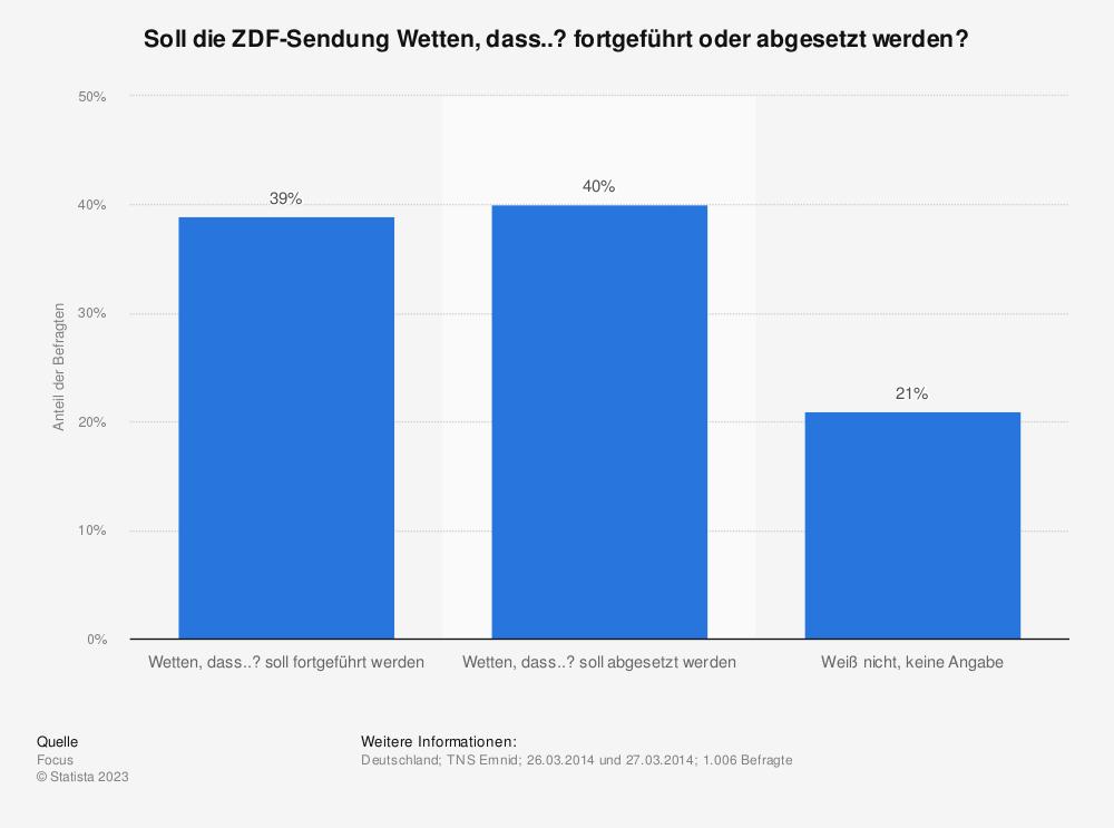 Statistik: Soll die ZDF-Sendung Wetten, dass..? fortgeführt oder abgesetzt werden? | Statista