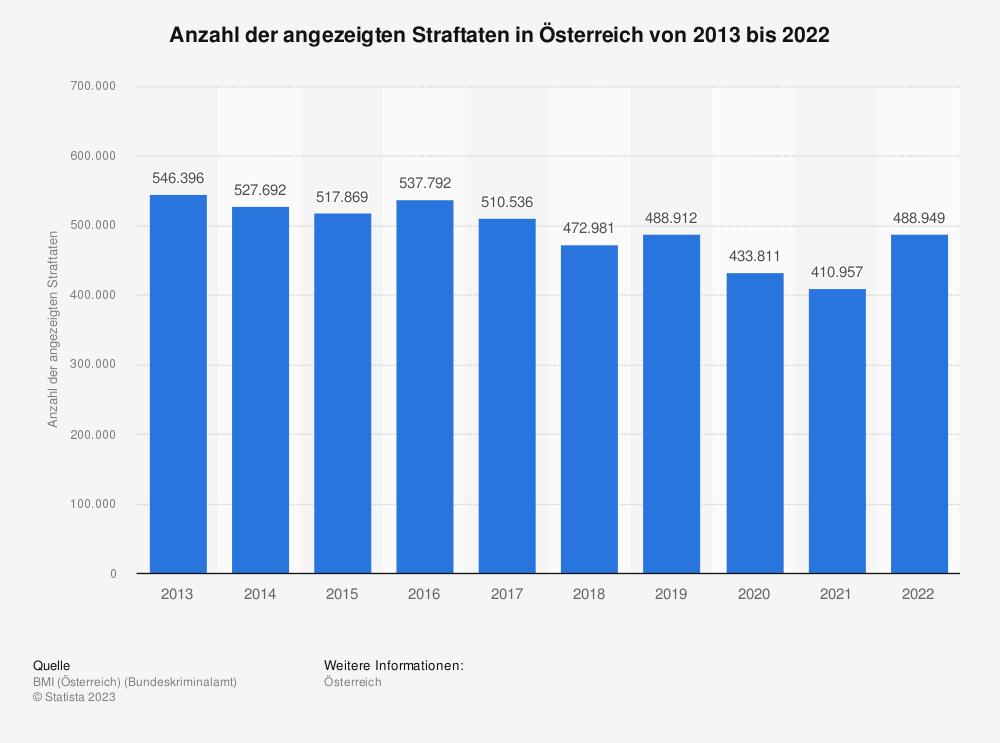 Statistik: Anzahl der angezeigten Straftaten in Österreich von 2009 bis 2018 | Statista