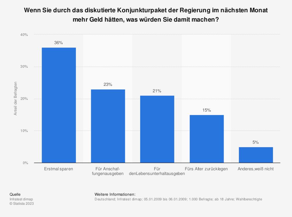 Statistik: Wenn Sie durch das diskutierte Konjunkturpaket der Regierung im nächsten Monat mehr Geld hätten, was würden Sie damit machen? | Statista