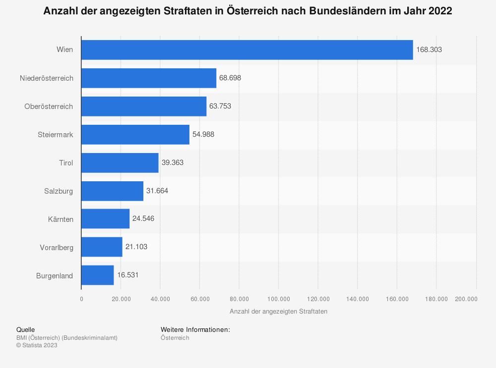 Statistik: Anzahl der angezeigten Straftaten in Österreich nach Bundesländern im Jahr 2019   Statista