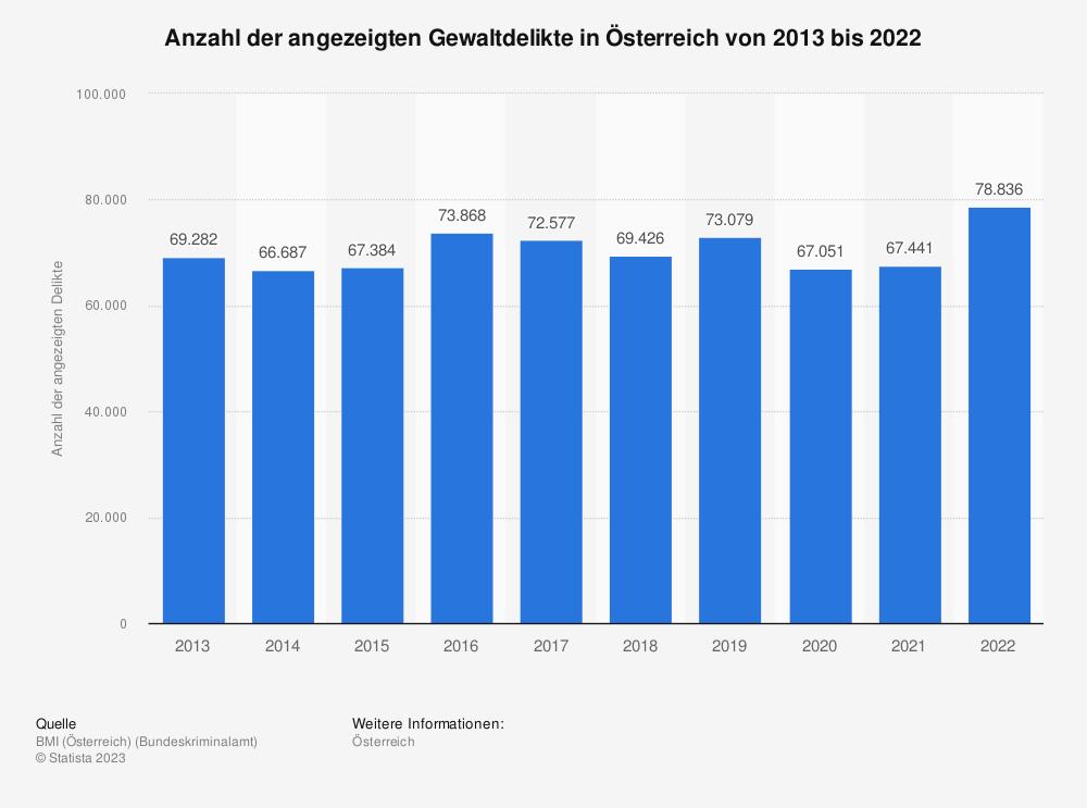 Statistik: Anzahl der angezeigten Gewaltdelikte in Österreich von 2009 bis 2019 | Statista