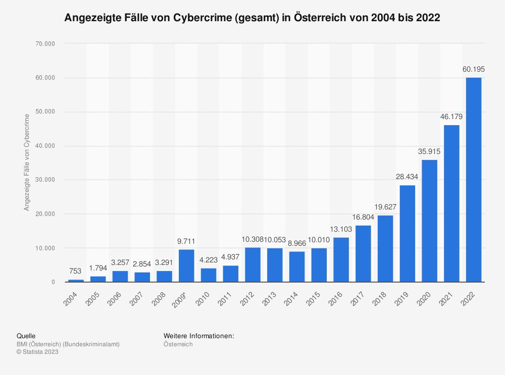 Statistik: Angezeigte Fälle von Cybercrime (gesamt) in Österreich von 2004 bis 2018 | Statista