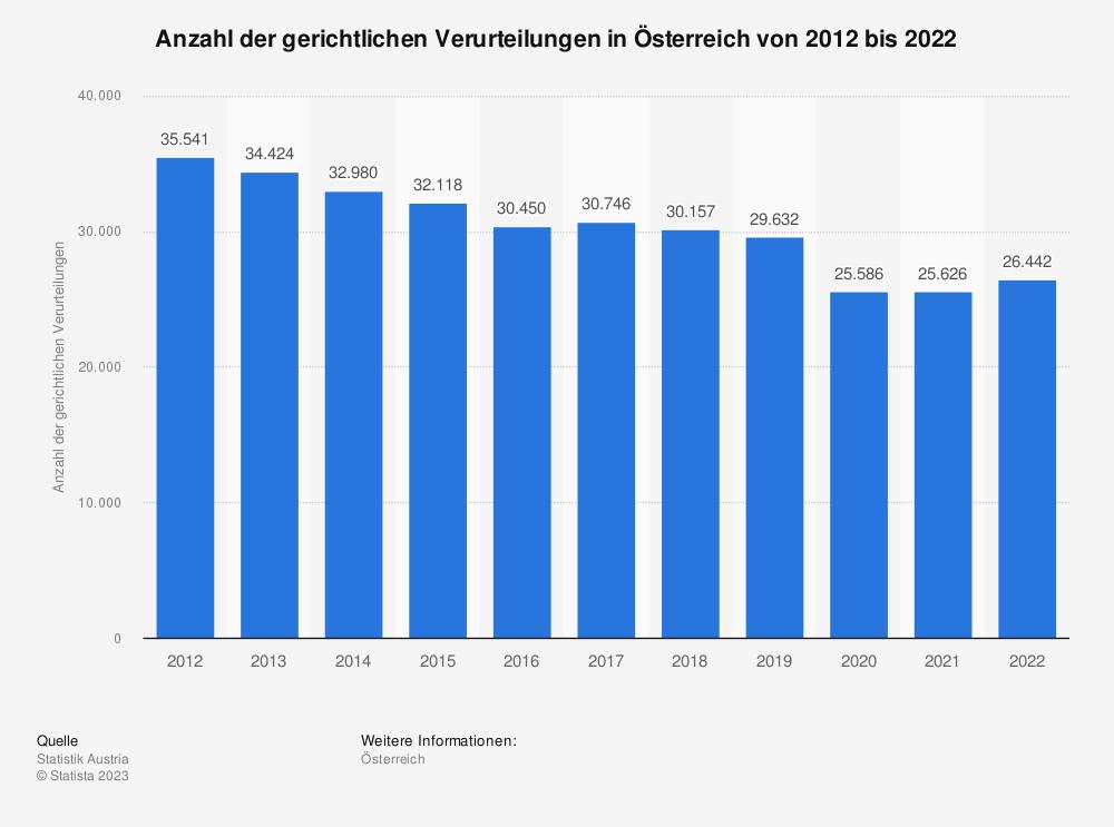 Statistik: Anzahl der gerichtlichen Verurteilungen in Österreich von 2012 bis 2018 | Statista