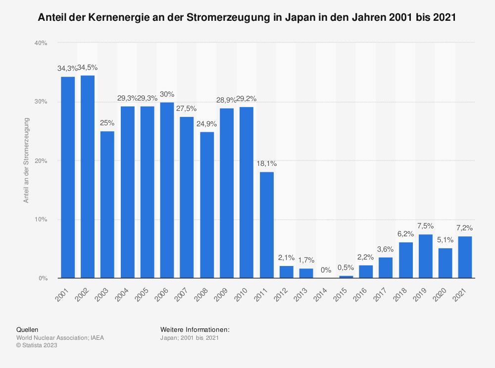 Statistik: Anteil der Kernenergie an der Stromerzeugung in Japan in den Jahren 2000 bis 2017 | Statista