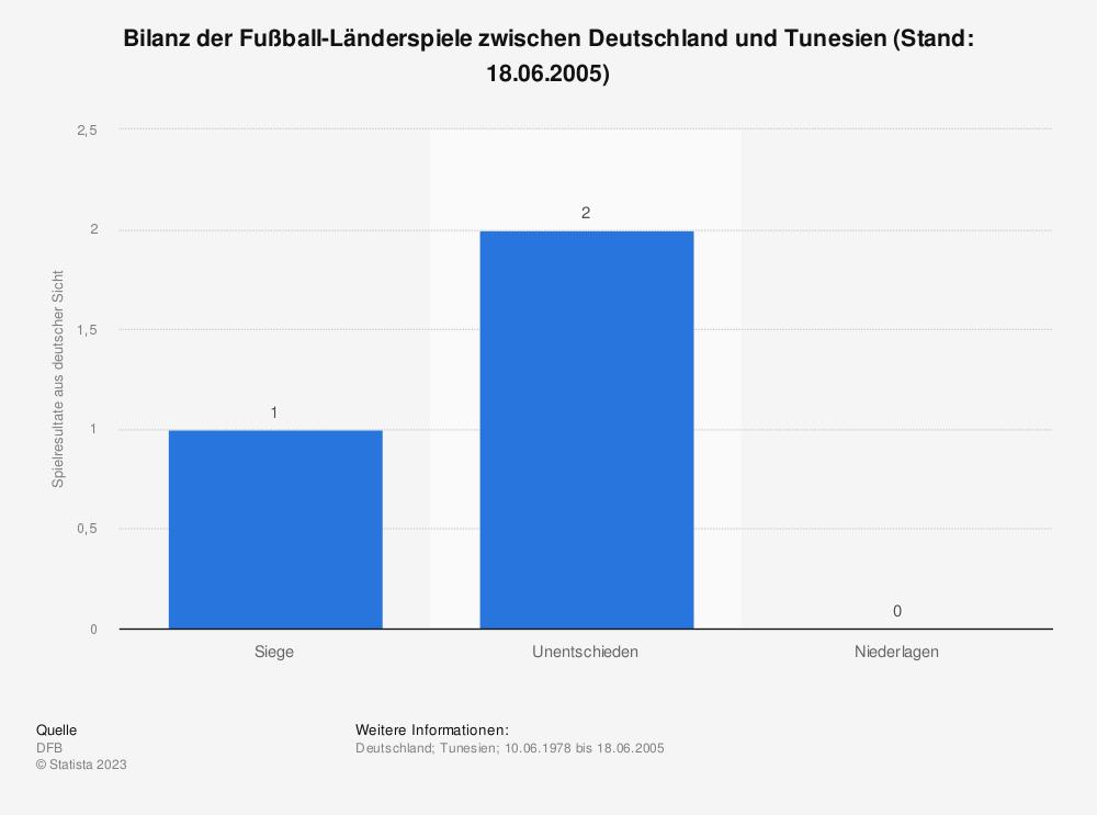 Statistik: Bilanz der Fußball-Länderspiele zwischen Deutschland und Tunesien (Stand: 18.06.2005) | Statista