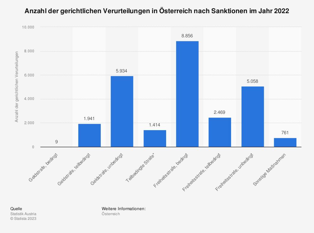 Statistik: Anzahl der gerichtlichen Verurteilungen in Österreich nach Sanktionen im Jahr 2016 | Statista