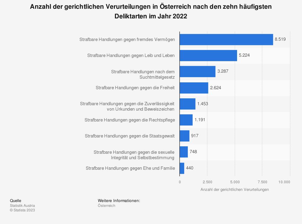 Statistik: Anzahl der gerichtlichen Verurteilungen in Österreich nach den zehn häufigsten Deliktarten im Jahr 2019 | Statista