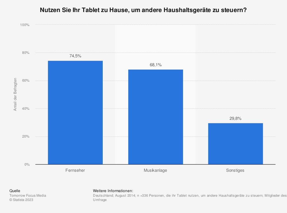 Statistik: Nutzen Sie Ihr Tablet zu Hause, um andere Haushaltsgeräte zu steuern? | Statista