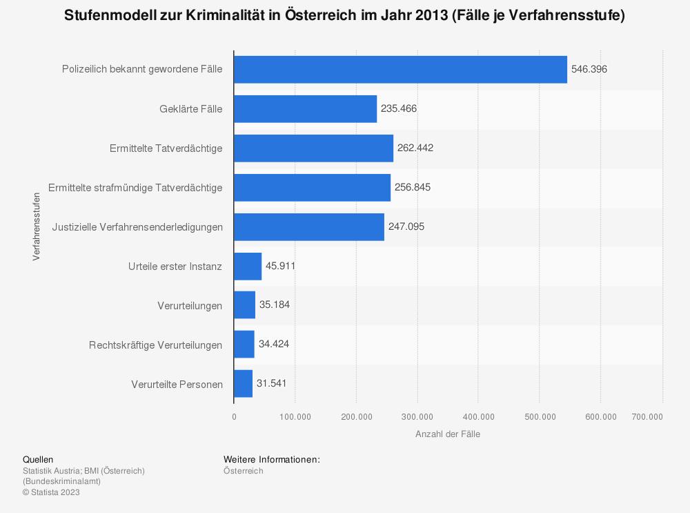 Statistik: Stufenmodell zur Kriminalität in Österreich im Jahr 2013 (Fälle je Verfahrensstufe) | Statista