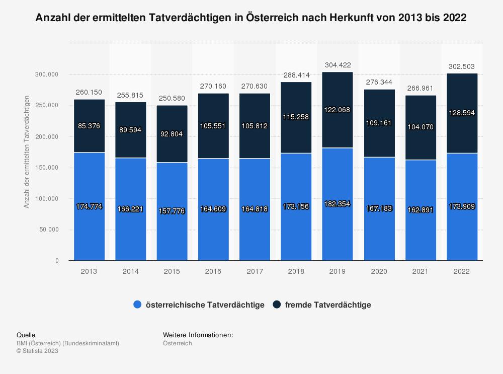 Statistik: Anzahl der ermittelten Tatverdächtigen in Österreich von 2006 bis 2016 | Statista
