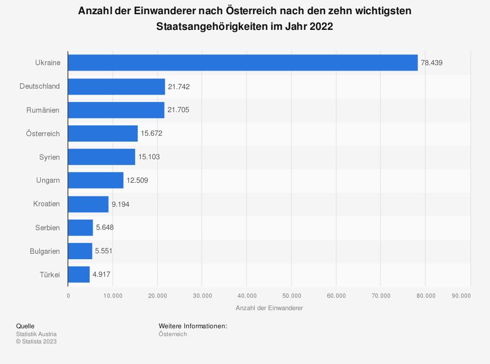Statistik: Anzahl der Einwanderer nach Österreich nach den zehn wichtigsten Staatsangehörigkeiten im Jahr 2019 | Statista
