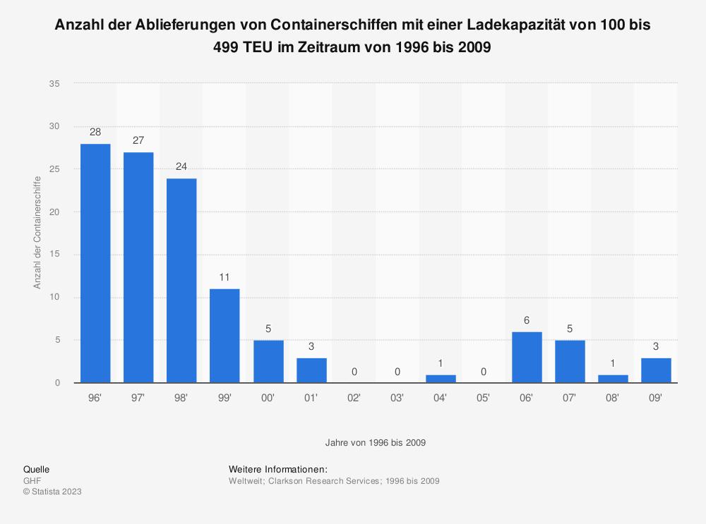 Statistik: Anzahl der Ablieferungen von Containerschiffen mit einer Ladekapazität von 100 bis 499 TEU im Zeitraum von 1996 bis 2009 | Statista