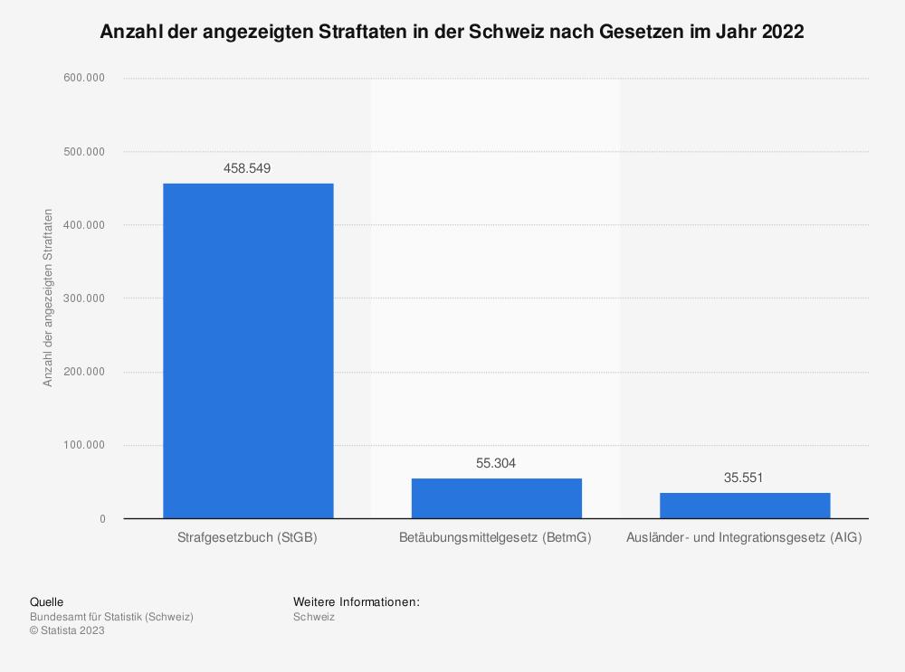 Statistik: Anzahl der angezeigten Straftaten in der Schweiz nach Gesetzen im Jahr 2019 | Statista