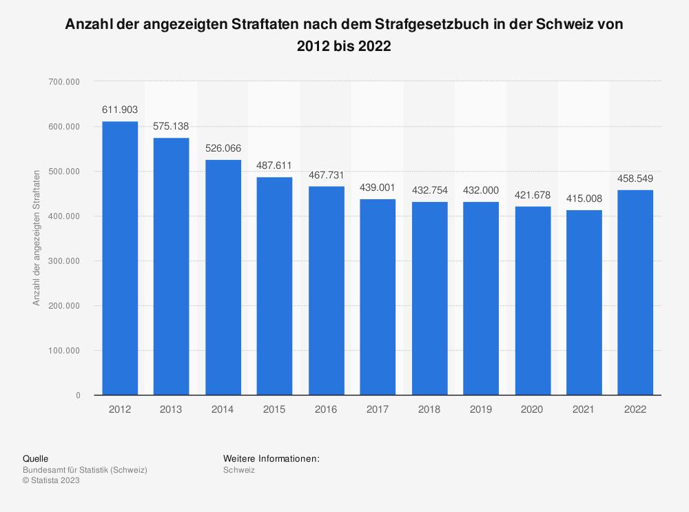 Statistik: Anzahl der angezeigten Straftaten nach dem Strafgesetzbuch in der Schweiz von 2009 bis 2017 | Statista