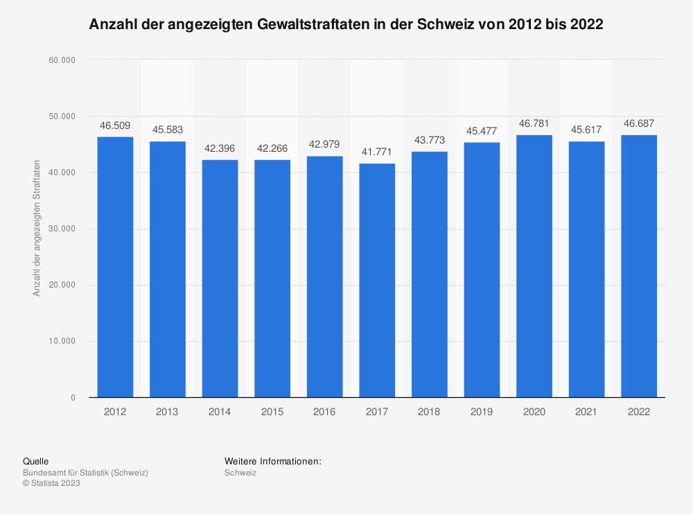 Statistik: Anzahl der angezeigten Gewaltstraftaten in der Schweiz von 2011 bis 2018 | Statista