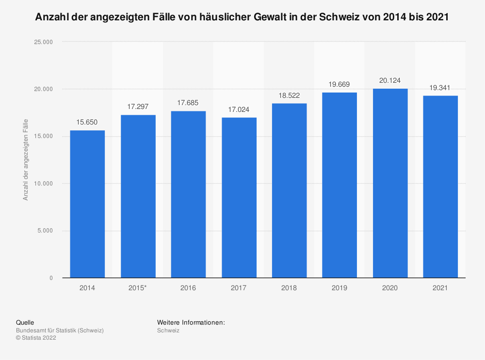 Statistik: Anzahl der angezeigten Fälle von häuslicher Gewalt in der Schweiz von 2014 bis 2019 | Statista