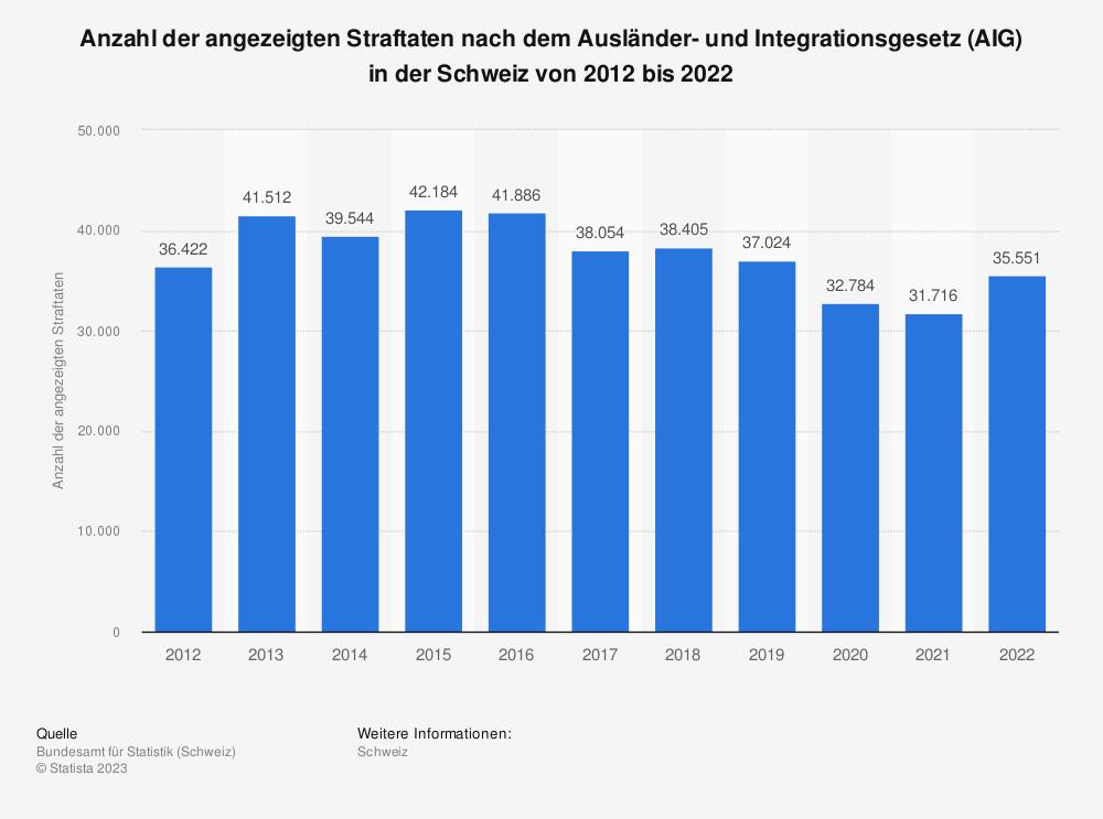 Statistik: Anzahl der angezeigten Straftaten nach dem Ausländergesetz (AuG) in der Schweiz von 2009 bis 2017 | Statista
