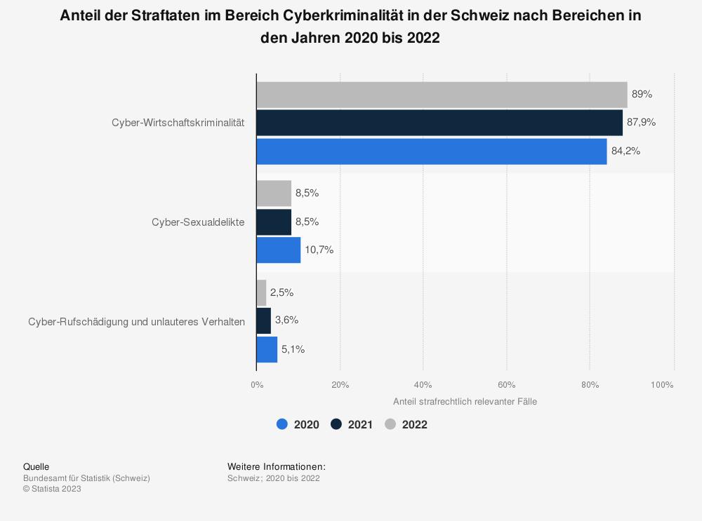 Statistik: Anzahl der strafrechtlich relevanten Fälle von Internetkriminalität gegen die sexuelle Integrität in der Schweiz im Jahr 2018 | Statista