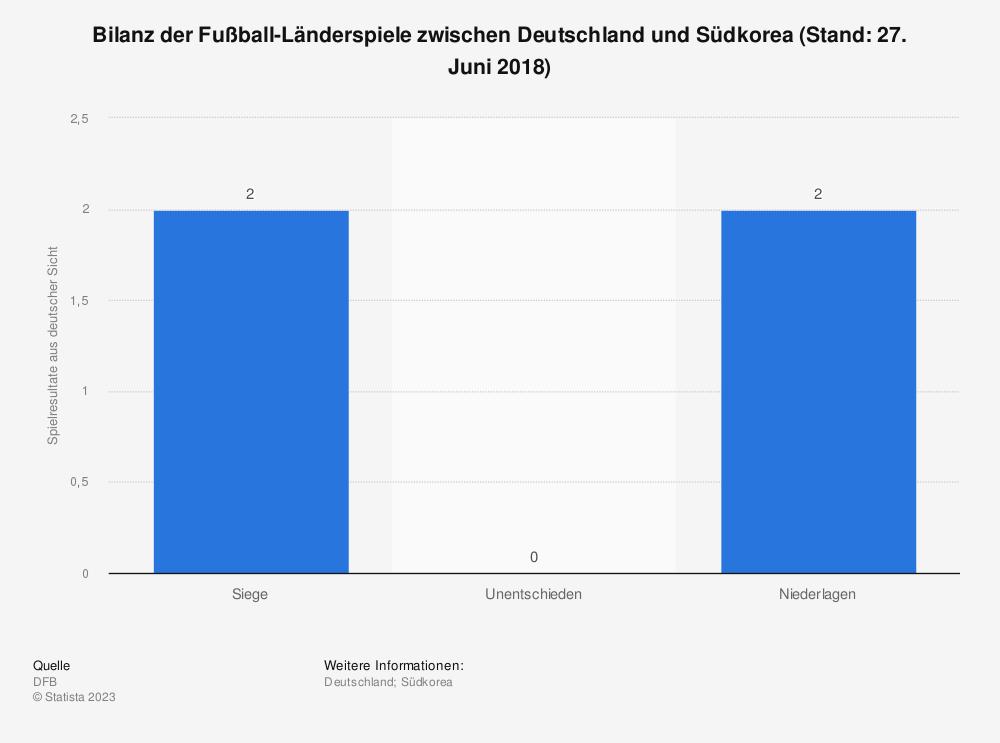 Statistik: Bilanz der Fußball-Länderspiele zwischen Deutschland und Südkorea (Stand: 27. Juni 2018) | Statista