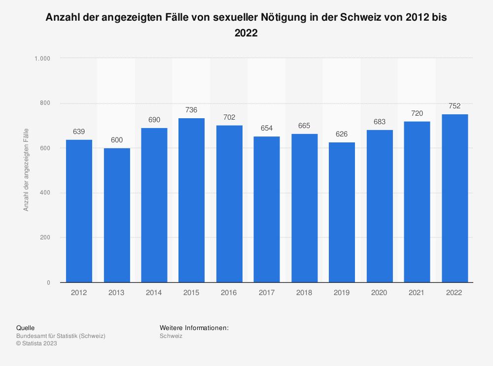 Statistik: Anzahl der angezeigten Fälle von sexueller Nötigung in der Schweiz von 2009 bis 2018 | Statista