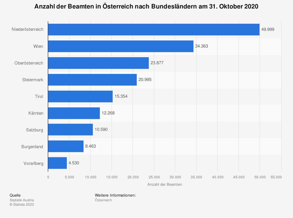 Statistik: Anzahl der Beamten in Österreich nach Bundesländern am 31. Oktober 2014 | Statista