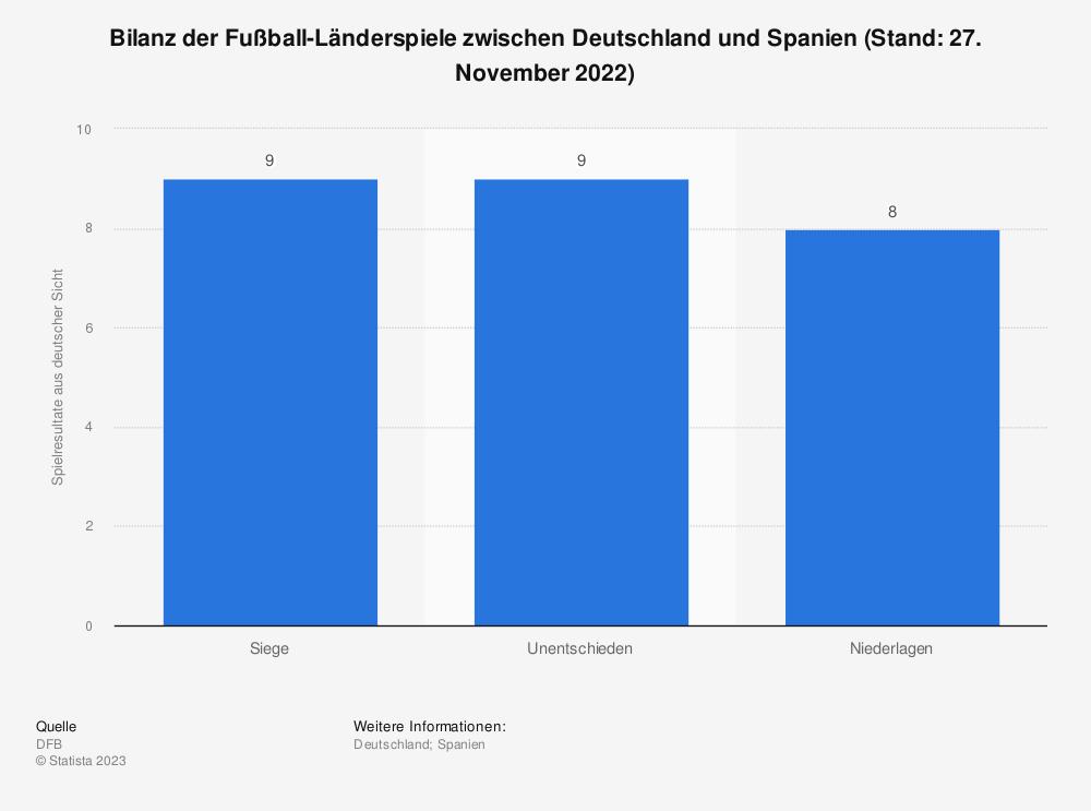 Statistik: Bilanz der Fußball-Länderspiele zwischen Deutschland und Spanien (Stand: 23. März 2018) | Statista