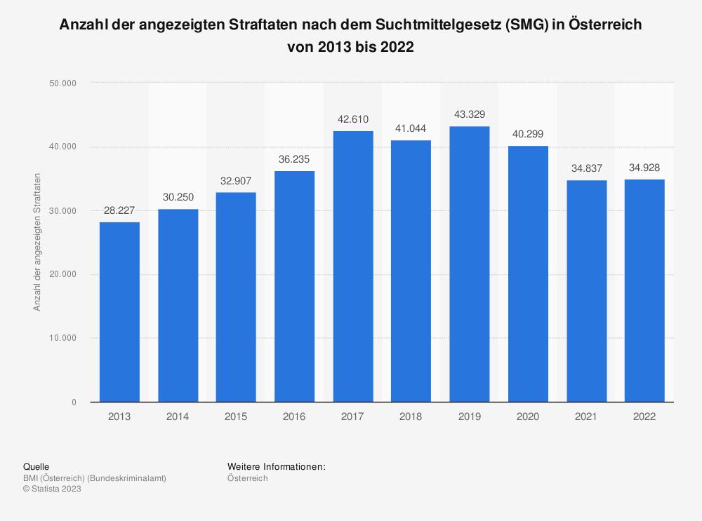 Statistik: Anzahl der angezeigten Straftaten nach dem Suchtmittelgesetz (SMG) in Österreich von 2009 bis 2018 | Statista