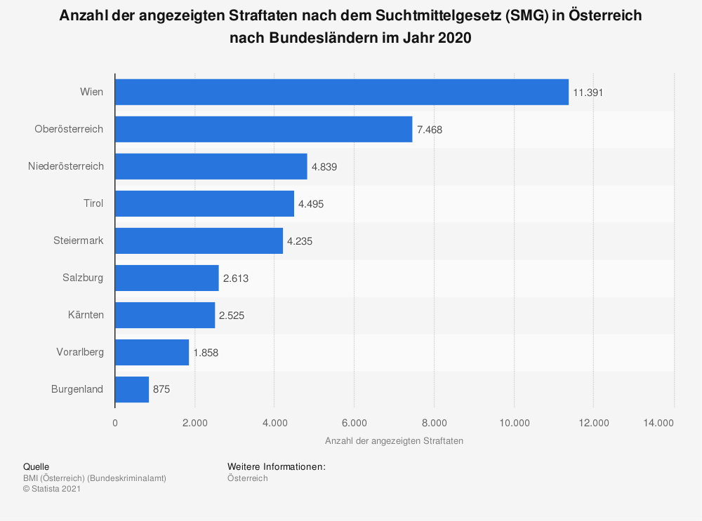 Statistik: Anzahl der angezeigten Straftaten nach dem Suchtmittelgesetz (SMG) in Österreich nach Bundesländern im Jahr 2019 | Statista