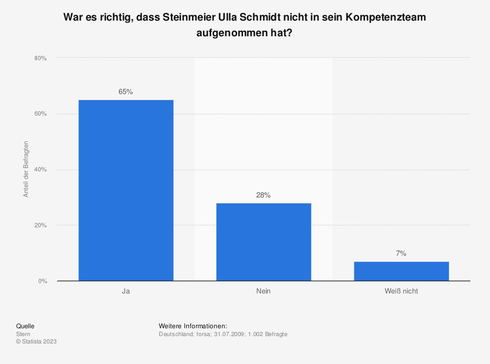 Statistik: War es richtig, dass Steinmeier Ulla Schmidt nicht in sein Kompetenzteam aufgenommen hat? | Statista