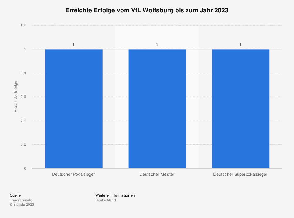 Statistik: Erreichte Erfolge vom VfL Wolfsburg bis zum Jahr 2020 | Statista
