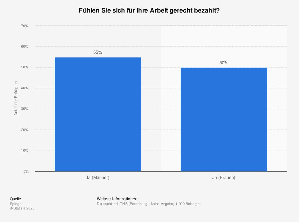 Statistik: Fühlen Sie sich für Ihre Arbeit gerecht bezahlt? | Statista
