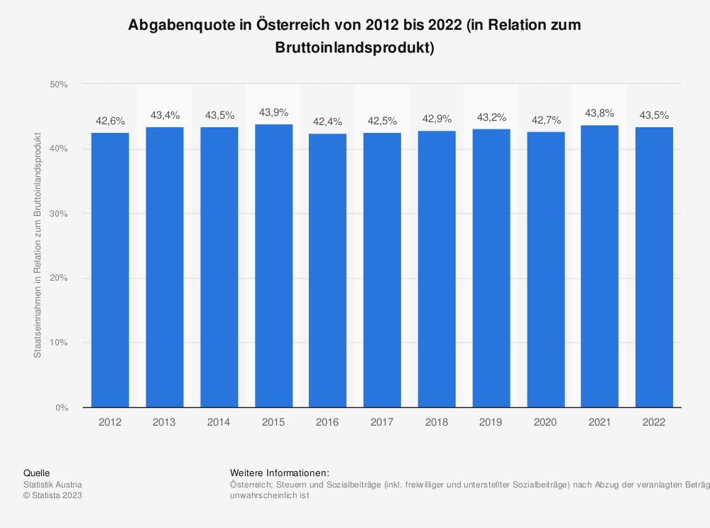 Statistik: Abgabenquote in Österreich von 2008 bis 2018 (in Relation zum Bruttoinlandsprodukt) | Statista