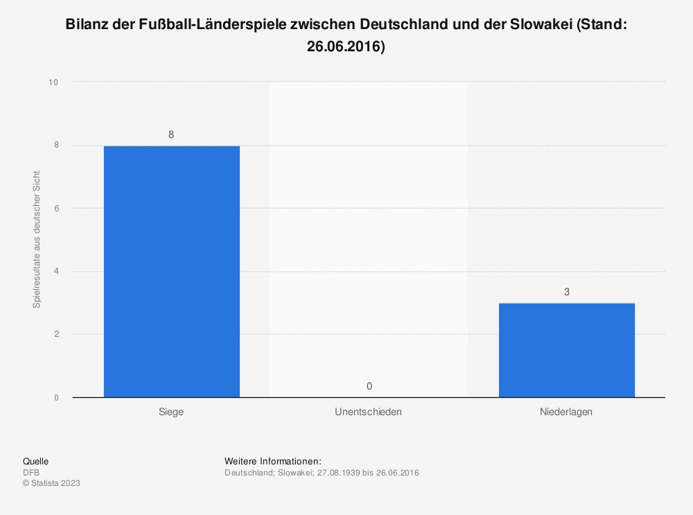 Statistik: Bilanz der Fußball-Länderspiele zwischen Deutschland und der Slowakei (Stand: 26.06.2016) | Statista