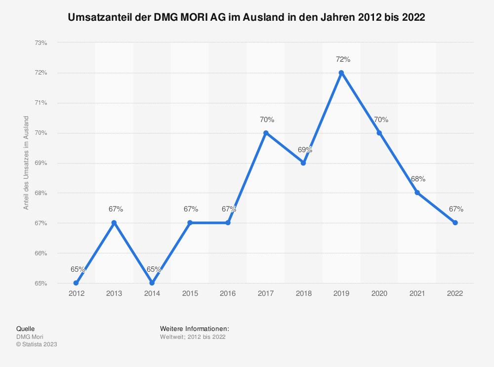 Statistik: Umsatzanteil der DMG MORI AG im Ausland in den Jahren 2005 bis 2018 | Statista