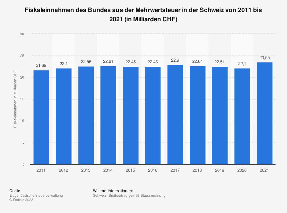 Statistik: Fiskaleinnahmen des Bundes aus der Mehrwertsteuer in der Schweiz von 2008 bis 2018 (in Milliarden CHF) | Statista
