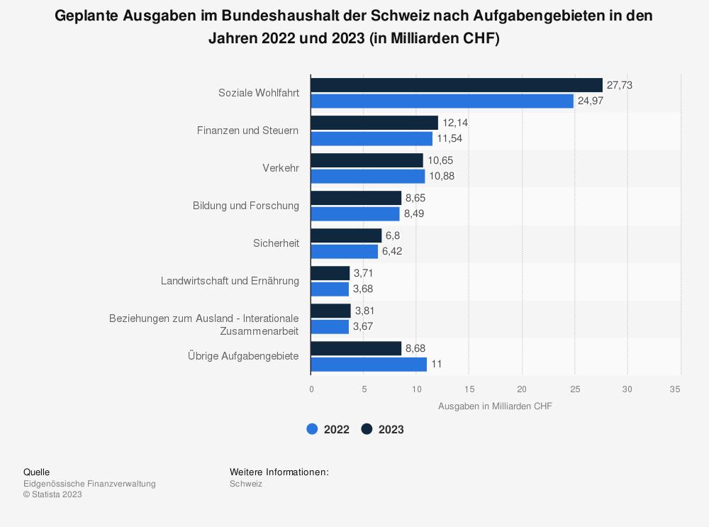 Statistik: Geplante Ausgaben im Bundeshaushalt der Schweiz nach Aufgabengebieten in den Jahren 2020 und 2021 (in Milliarden CHF) | Statista