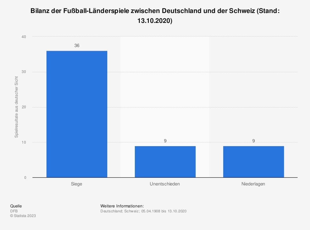 Statistik: Bilanz der Fußball-Länderspiele zwischen Deutschland und der Schweiz (Stand: 13.10.2020) | Statista