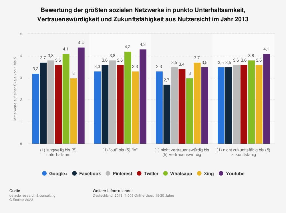 Statistik: Bewertung der größten sozialen Netzwerke in punkto Unterhaltsamkeit, Vertrauenswürdigkeit und Zukunftsfähigkeit aus Nutzersicht im Jahr 2013 | Statista