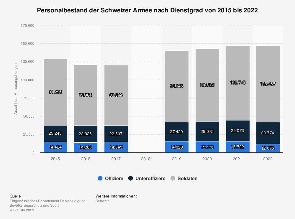 Statistik: Personalbestand der Schweizer Armee von 2015 bis 2017 | Statista