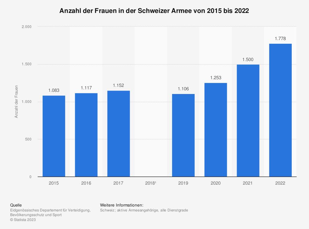 Statistik: Anzahl der Frauen in der Schweizer Armee von 2015 bis 2020 | Statista