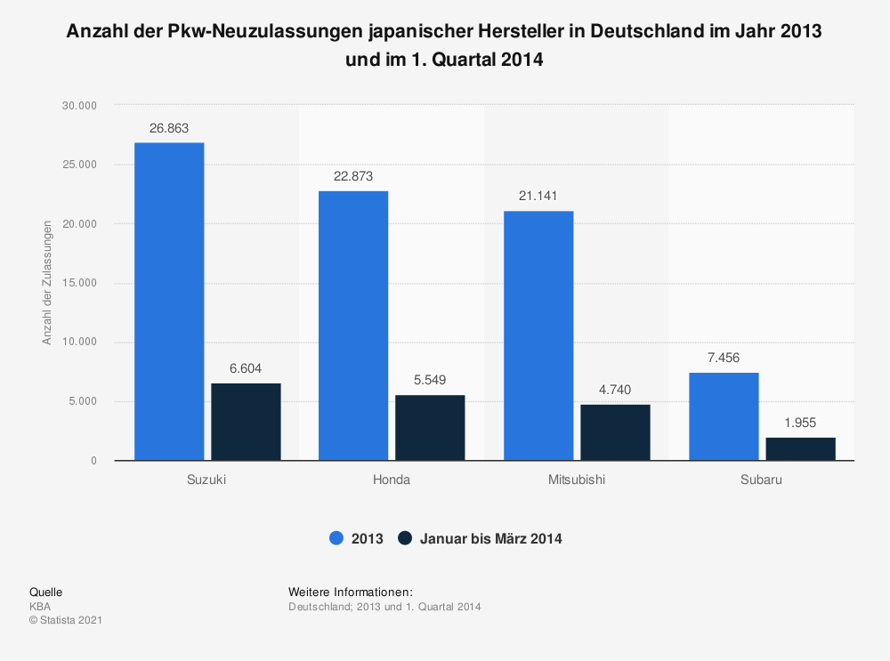 pkw neuzulassungen japanischer hersteller in deutschland 2014 statistik. Black Bedroom Furniture Sets. Home Design Ideas