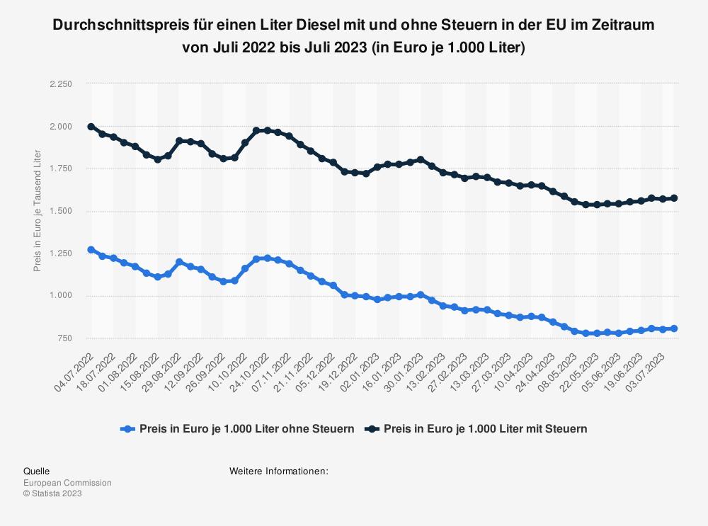 Statistik: Durchschnittspreis für einen Liter Diesel mit und ohne Steuern in der EU im Zeitraum von November 2019 bis November 2020 (in Euro je 1.000 Liter) | Statista