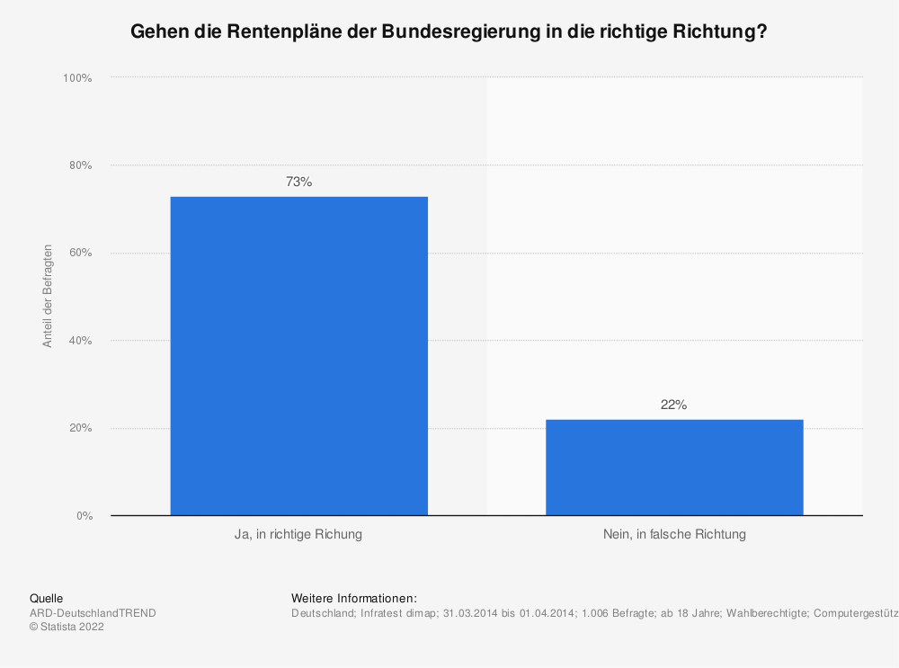 Statistik: Gehen die Rentenpläne der Bundesregierung in die richtige Richtung? | Statista