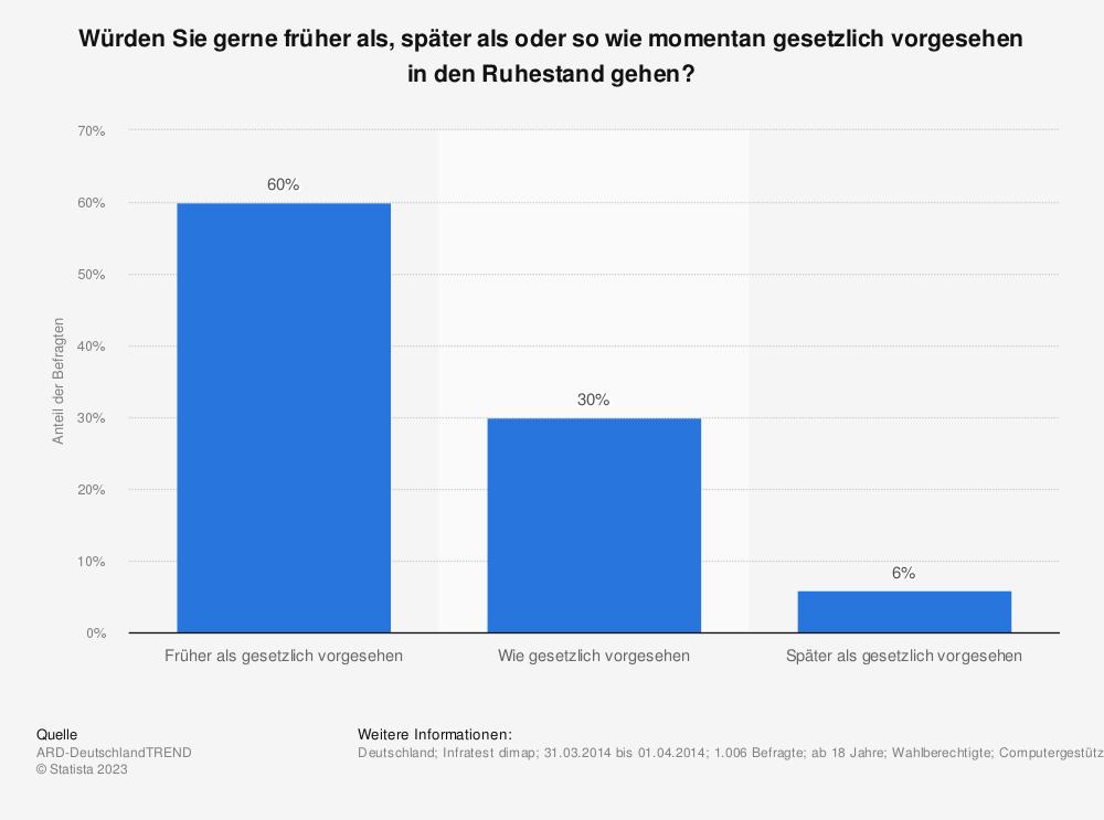 Statistik: Würden Sie gerne früher als, später als oder so wie momentan gesetzlich vorgesehen in den Ruhestand gehen? | Statista
