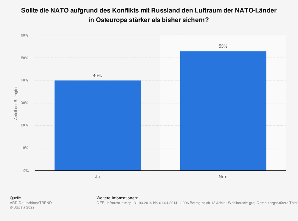 Statistik: Sollte die NATO aufgrund des Konflikts mit Russland den Luftraum der NATO-Länder in Osteuropa stärker als bisher sichern? | Statista