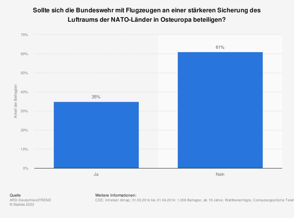 Statistik: Sollte sich die Bundeswehr mit Flugzeugen an einer stärkeren Sicherung des Luftraums der NATO-Länder in Osteuropa beteiligen? | Statista