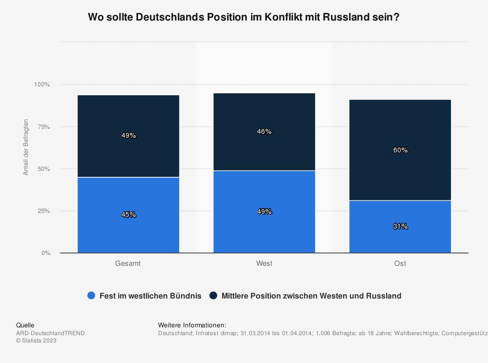 Statistik: Wo sollte Deutschlands Position im Konflikt mit Russland sein? | Statista