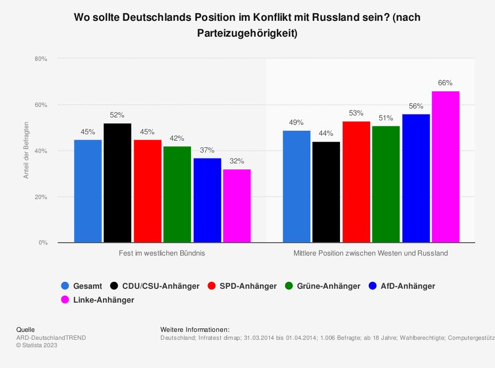 Statistik: Wo sollte Deutschlands Position im Konflikt mit Russland sein? (nach Parteizugehörigkeit) | Statista